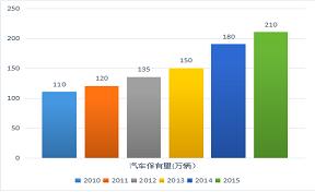 2015年武汉地区机动车保有量及交通事故成因分析